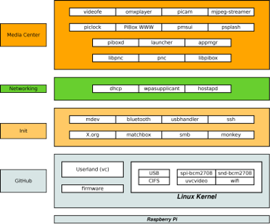 Muse Development Wiki : | RaspberryPi / DeveloperOverview